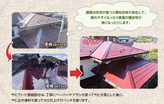 サビていた鉄板部分は、丁寧にペーパーやブラシを使ってサビを落とした後に サビ止め塗料を塗ってから仕上げのペンキを塗ります。屋根材は年月が経つと素材自体が劣化して、 割れやすくなったり表面の撥水性が無くなったりします。