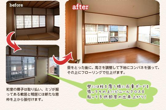 before:和室の障子は取り払い、ミゾが彫ってある敷居と鴨居には新たな窓枠を上から張付けます。壁には柱を覆う様に石膏ボードを張ってその上にビニールクロスを貼って子供部屋の出来あがり!after:畳みをとった後に、高さを調整して下地にコンパネを張って、その上にフローリングで仕上げます。