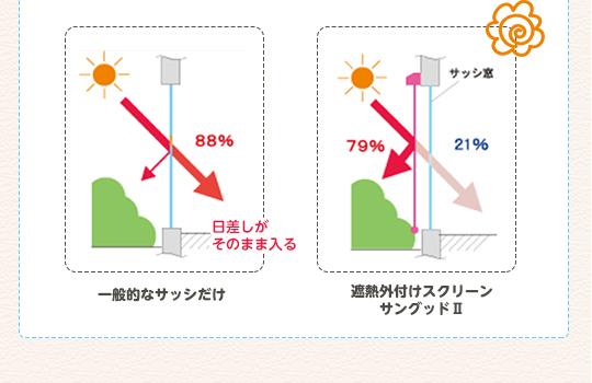 一般的なサッシだけの場合→88%の日射しを通す。遮熱外付けスクリーンサングッドⅡを取り付けた場合→79%カットし、21%の日射ししか通さない。