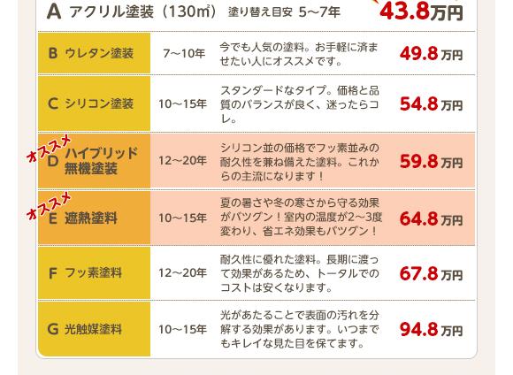 【A】アクリル塗装(130㎡)塗替え目安5~7年 43.8万円、【B】ウレタン塗装 7~10年 今でも人気の塗料。お手軽に済ませたい人にオススメです。49.8万円、【C】シリコン塗装 10~15年 スタンダードなタイプ。価格と品質のバランスが良く、迷ったらコレ。54.8万円、【D オススメ】ハイブリッド無機塗装 12~20年 シリコン並の価格でフッ素並みの耐久性を兼ね備えた塗料。これからの主流になります! 59.8万円、【E オススメ】遮熱塗料 10~15年 夏の暑さや冬の寒さから守る効果がバツグン!室内の温度が2~3度変わり、省エネ効果もバツグン! 64.8万円、【F】フッ素塗料 12~20年 耐久性に優れた塗料。長期に渡って効果があるため、トータルでのコストは安くなります。67.8万円、【G】光触媒塗料 10~15年 光があたることで表面の汚れを分解する効果があります。いつまでもキレイな見た目を保てます。94.8万円